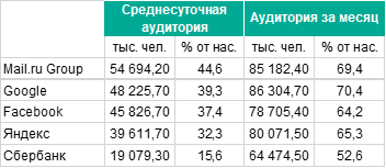 Mediascope расширила измерения мобильного интернета до всей России Content-img